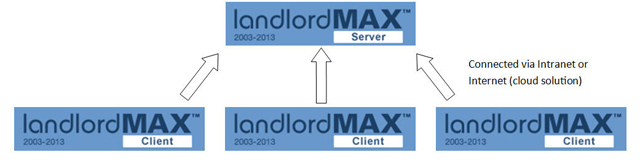 LandlordMax Property Management Software: Network version diagram